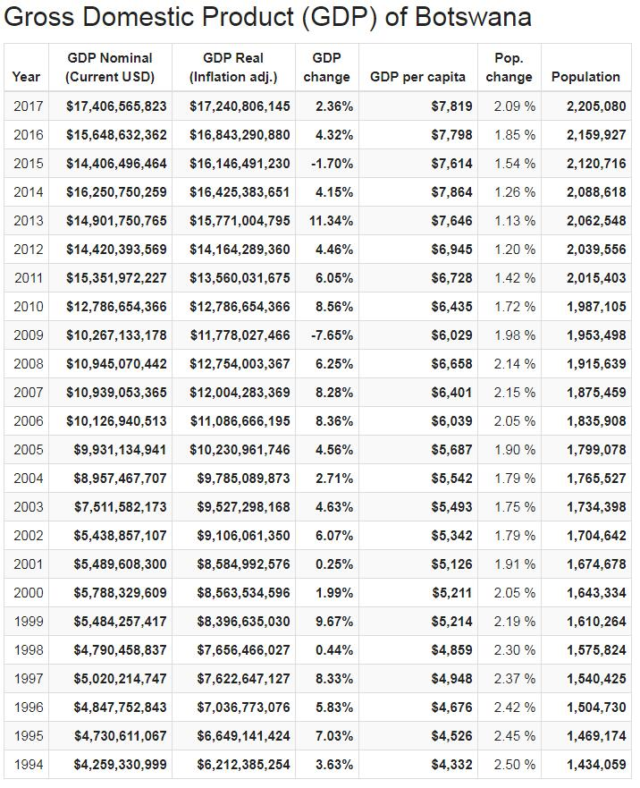 Gross Domestic Product (GDP) of Botswana