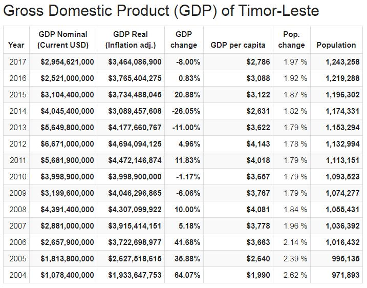 Gross Domestic Product (GDP) of East Timor