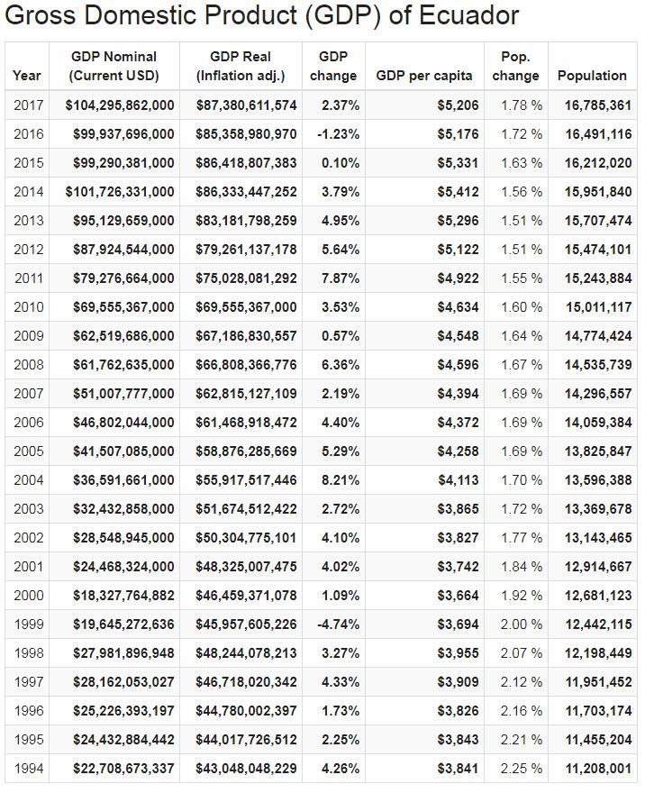 Gross Domestic Product (GDP) of Ecuador