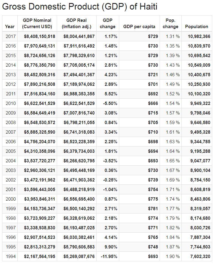 Gross Domestic Product (GDP) of Haiti