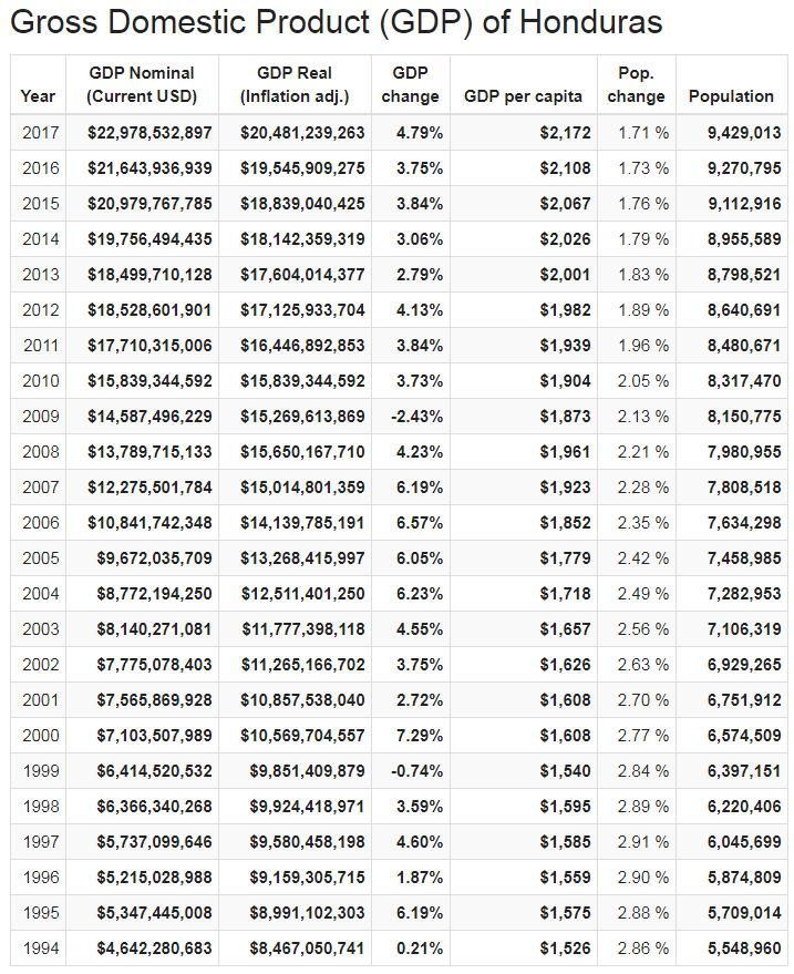 Gross Domestic Product (GDP) of Honduras