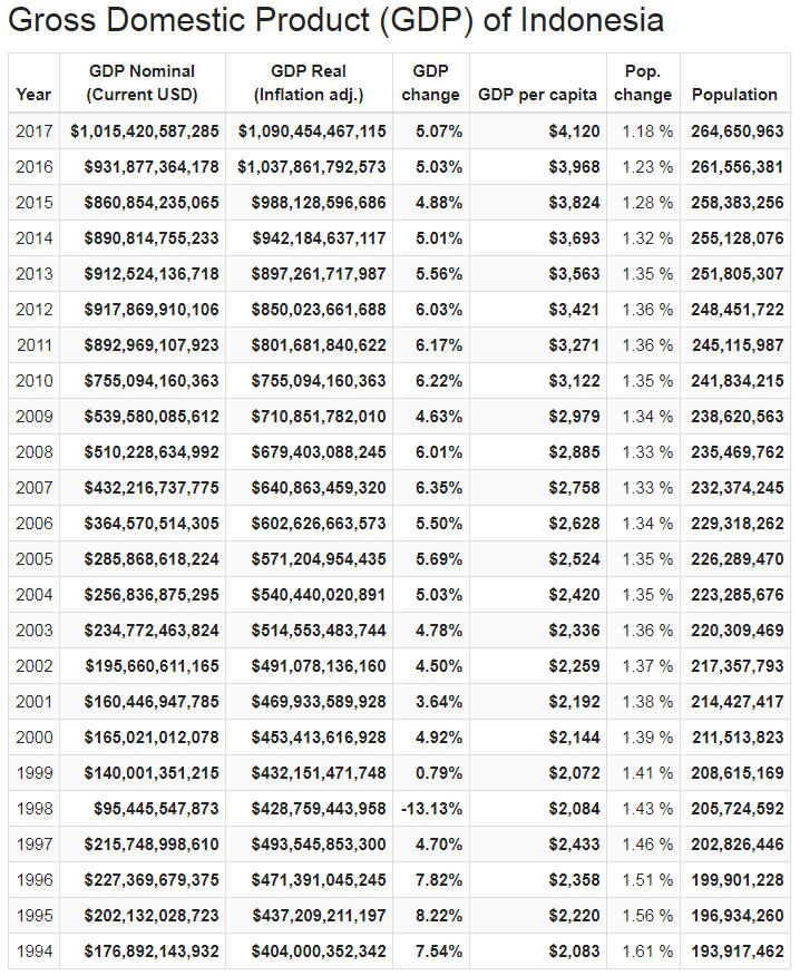 Gross Domestic Product (GDP) of Indonesia