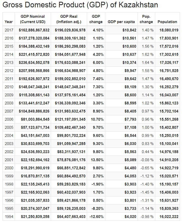 Gross Domestic Product (GDP) of Kazakhstan