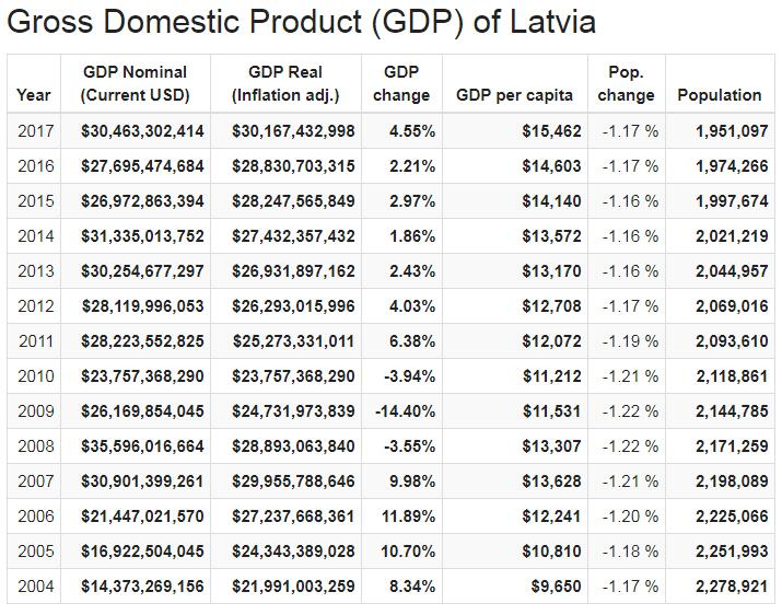 Gross Domestic Product (GDP) of Latvia