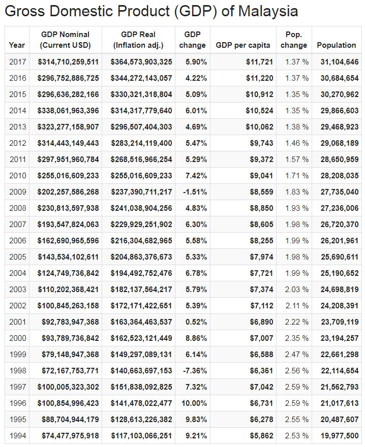 Gross Domestic Product (GDP) of Malaysia