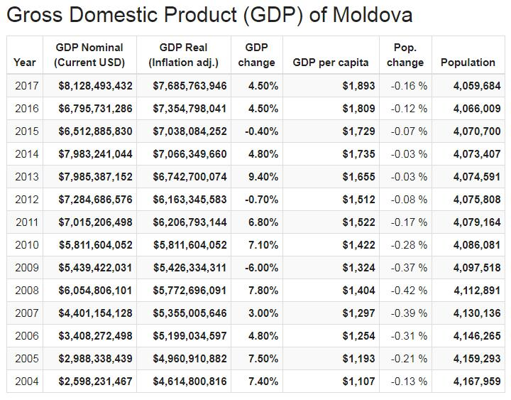 Gross Domestic Product (GDP) of Moldova