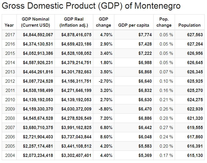 Gross Domestic Product (GDP) of Montenegro