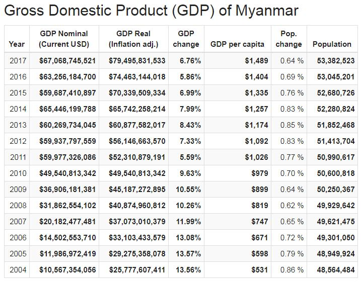 Gross Domestic Product (GDP) of Myanmar