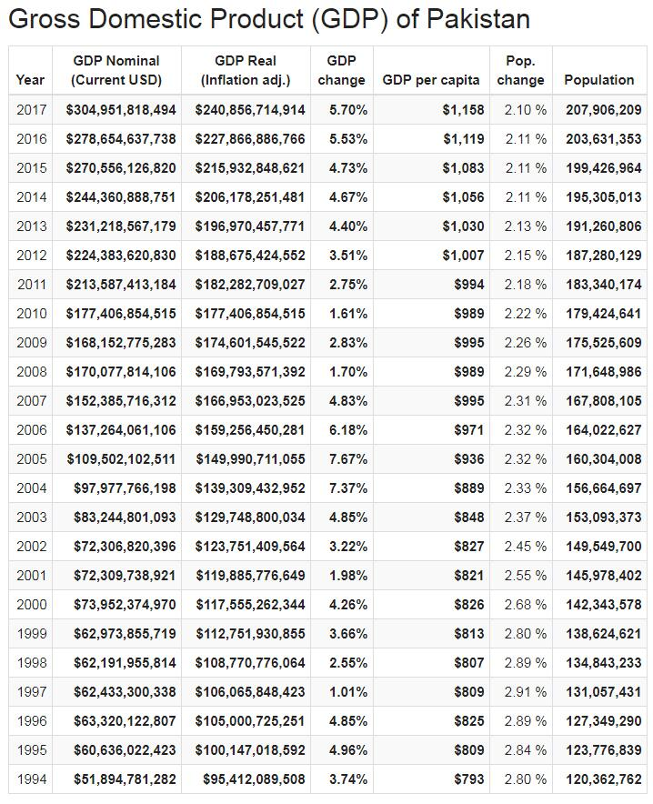 Gross Domestic Product (GDP) of Pakistan