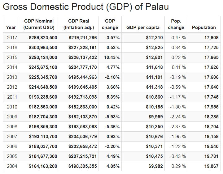 Gross Domestic Product (GDP) of Palau