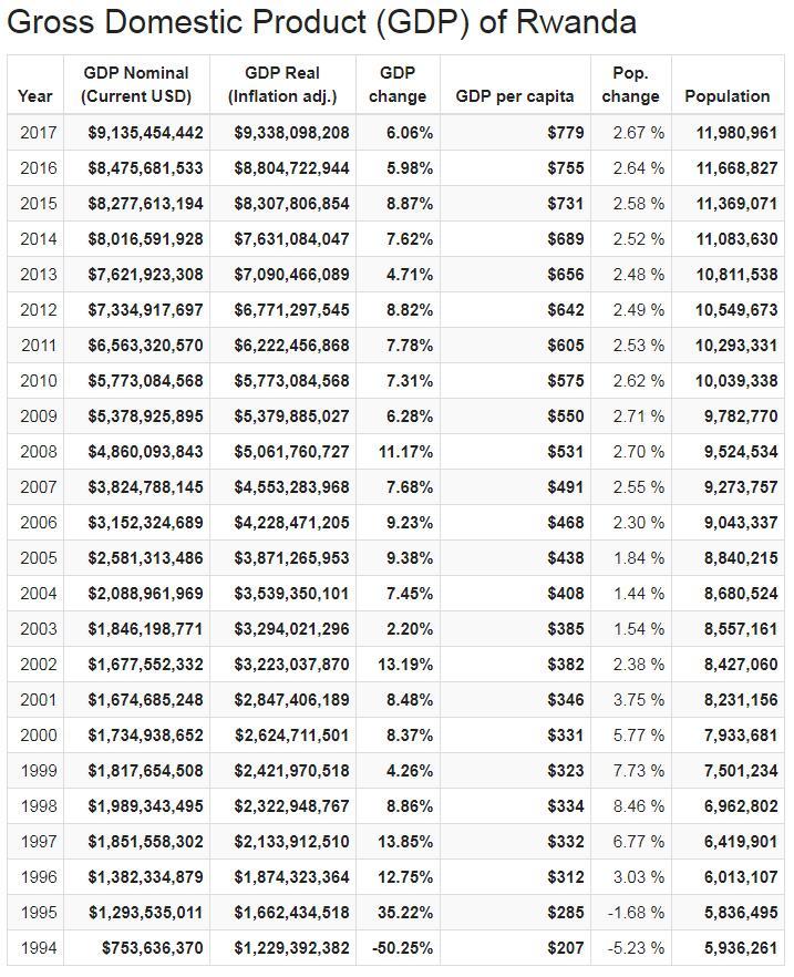 Gross Domestic Product (GDP) of Rwanda
