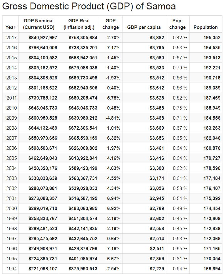 Gross Domestic Product (GDP) of Samoa