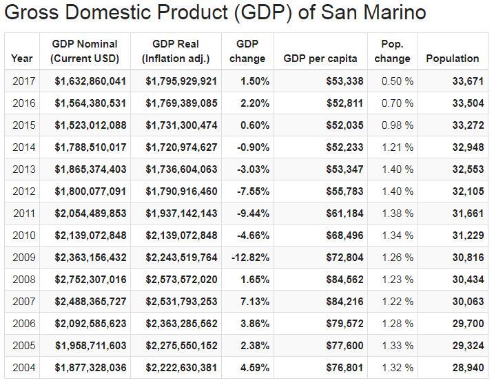 Gross Domestic Product (GDP) of San Marino