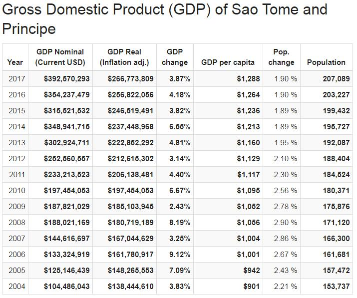 Gross Domestic Product (GDP) of Sao Tome and Principe