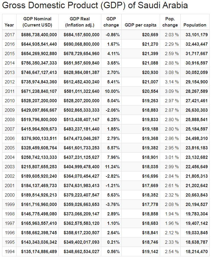 Gross Domestic Product (GDP) of Saudi Arabia