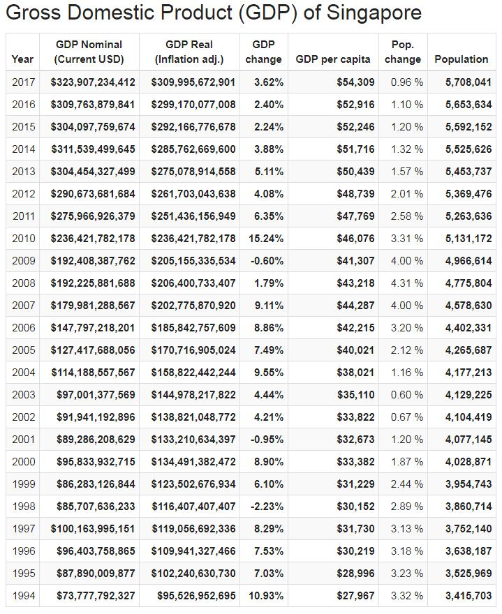 Gross Domestic Product (GDP) of Singapore