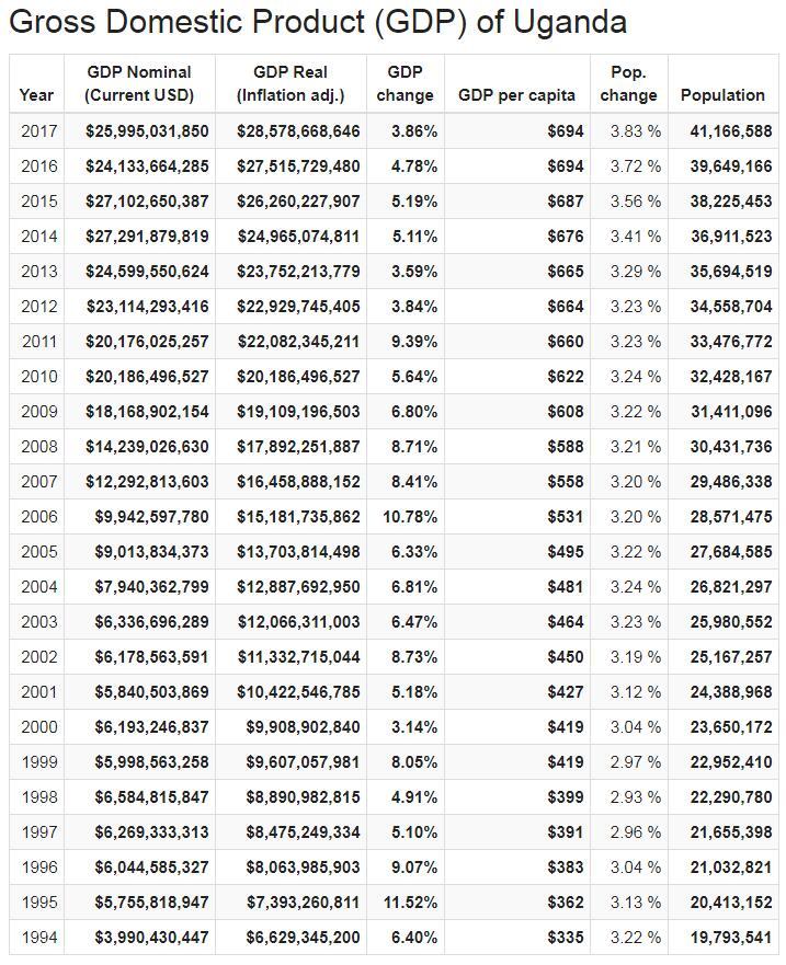 Gross Domestic Product (GDP) of Uganda