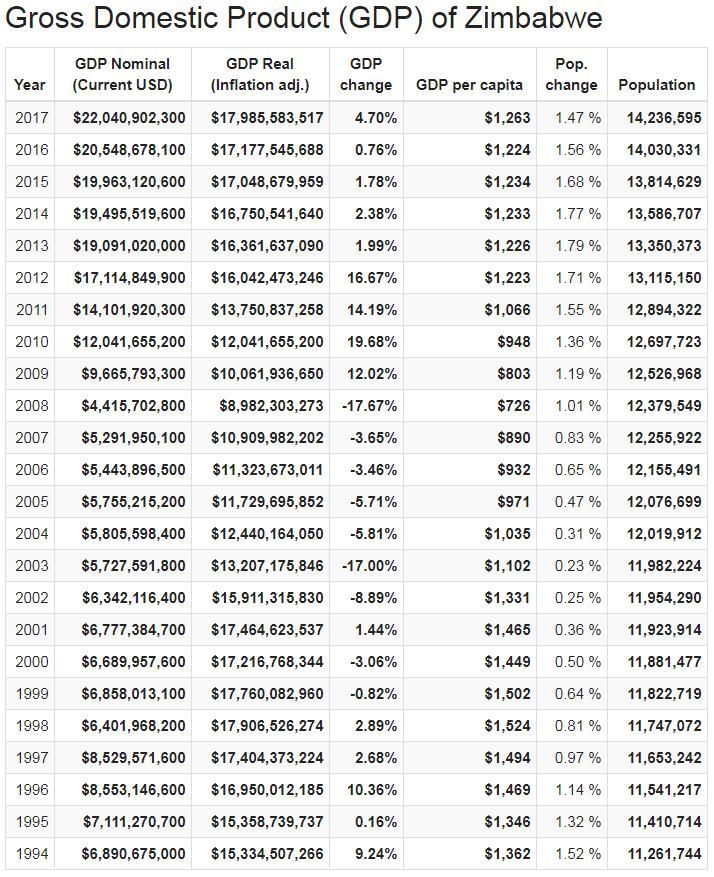 Gross Domestic Product (GDP) of Zimbabwe