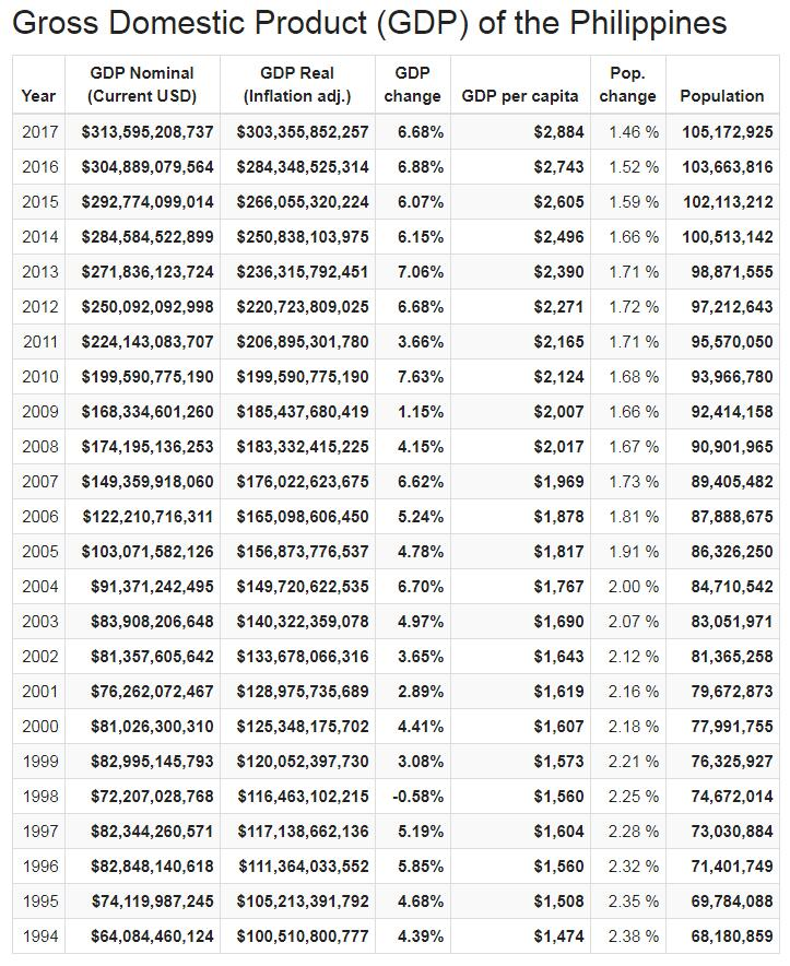 Gross Domestic Product (GDP) of the Philippines