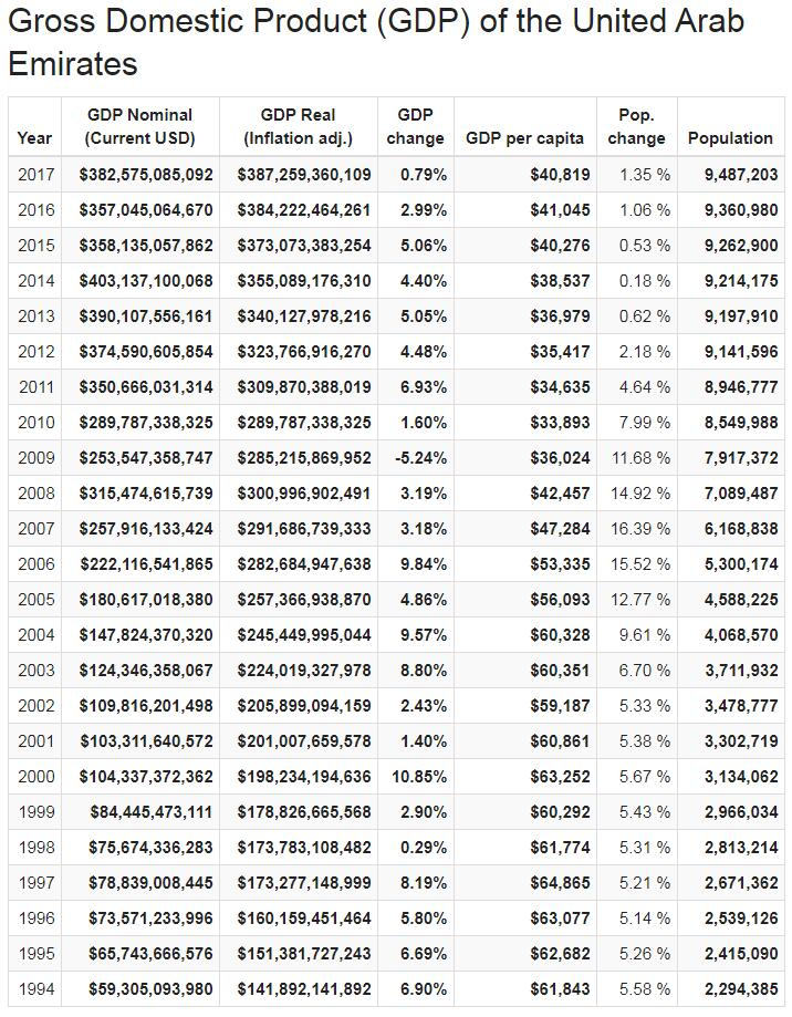 Gross Domestic Product (GDP) of the United Arab Emirates